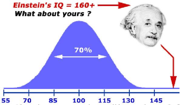 Iq Albert Einstein