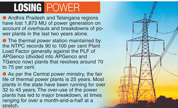 power cuts in andhra pradesh essay